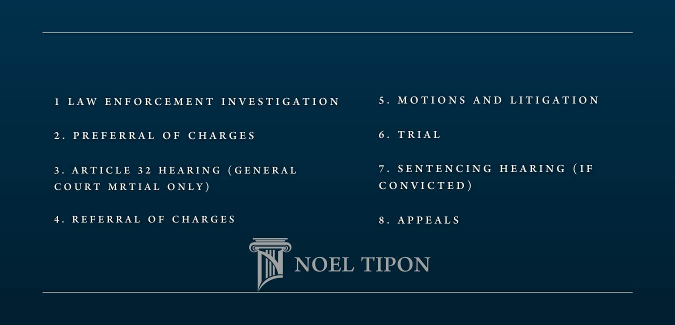 Tipon Law FirmThe Court Martial Process